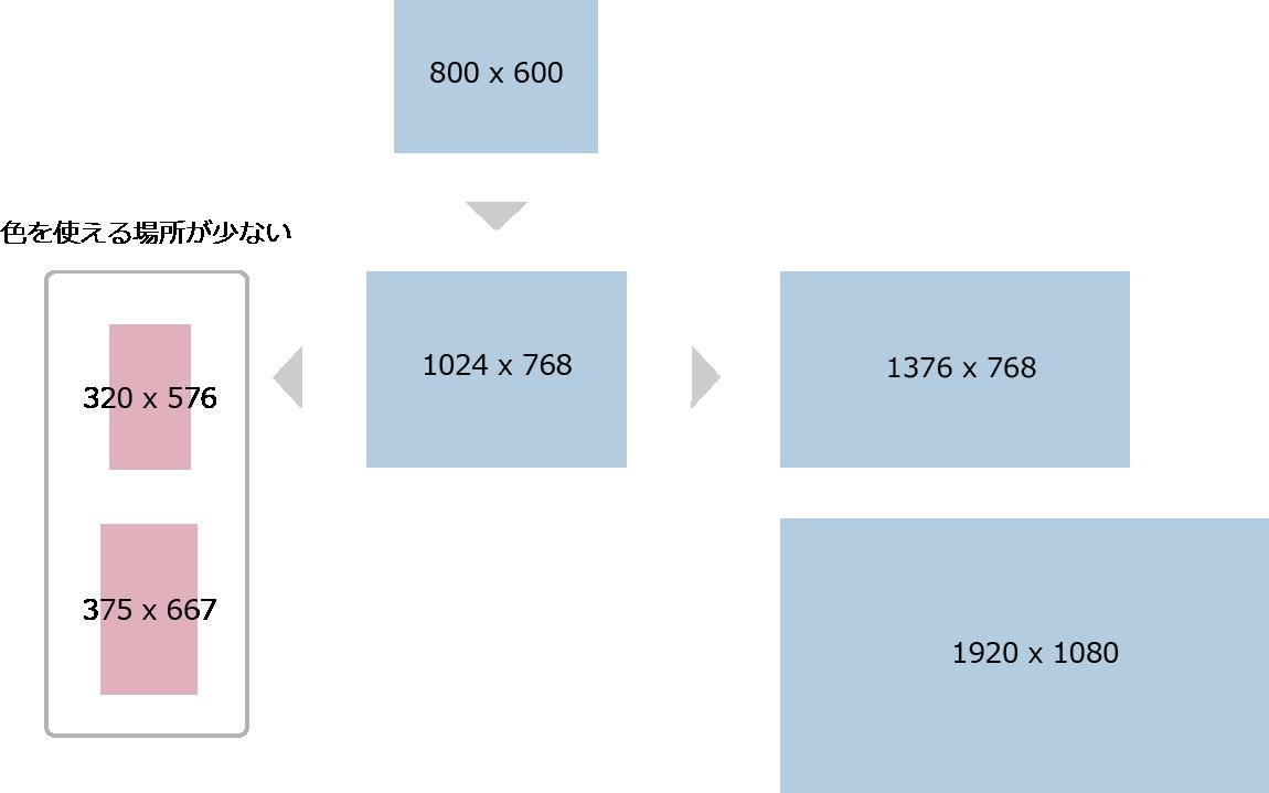 【図1】画面のピクセル数の変化と表示面積