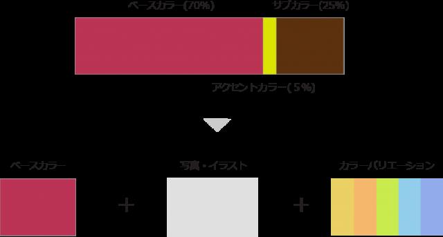 【図3】配色の考え方の変化