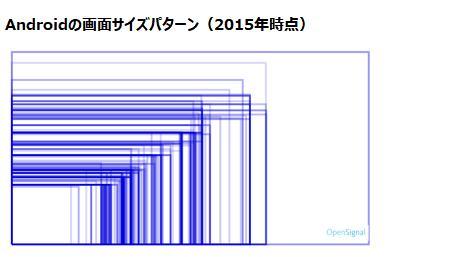 Androidの画面サイズパターン(2015年時点)