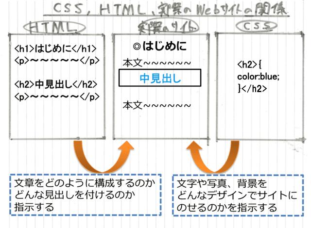 HTMLとCSS、実際のサイトの関係