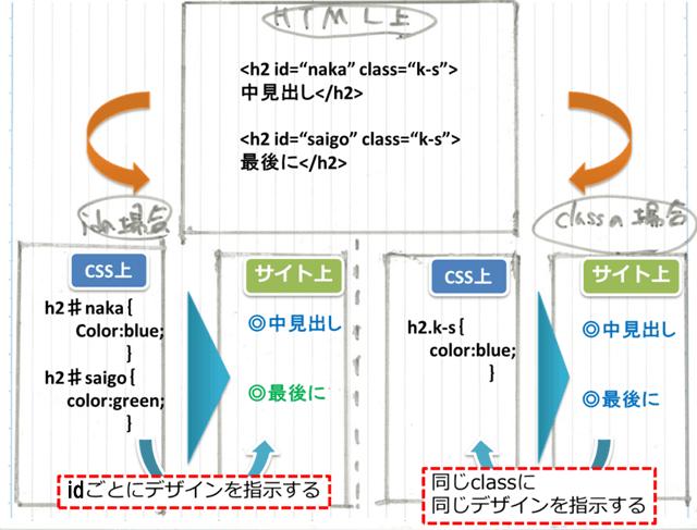 idとclassでの記述指定方法とサイトでの見え方