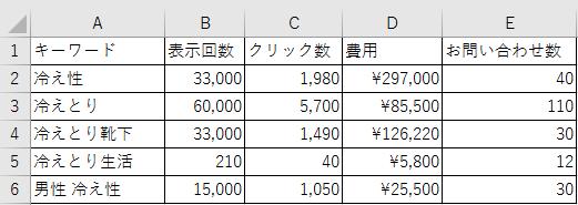キーワードデータ
