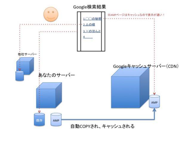 AMPサーバーイメージ