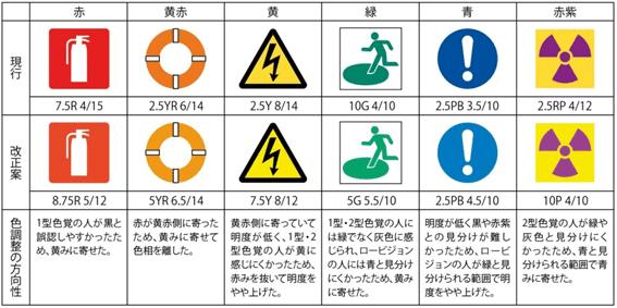 【図13】カラーユニバーサルデザインで改正されたJIS Z 9103