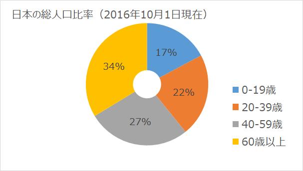 日本の総人口比率